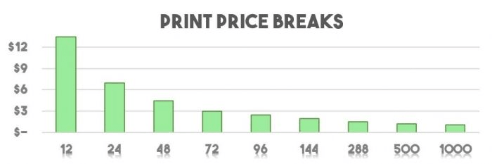 T-Shirt Printing Prices
